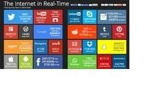 Panel Internet en Tiempo Real